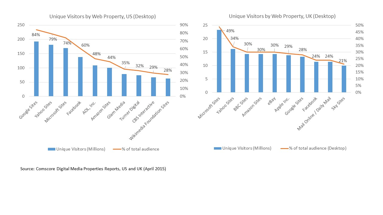 Comscore User Numbers US and UK