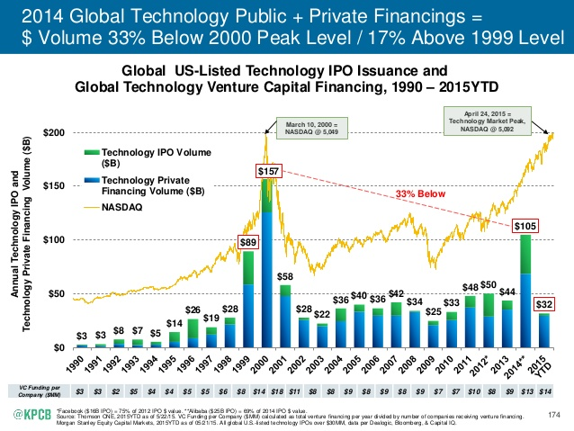 2015-internet-trends-report-Public and Private Financing