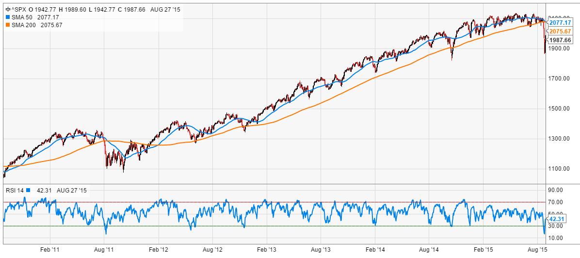 S&P 500 Momentum Graphic